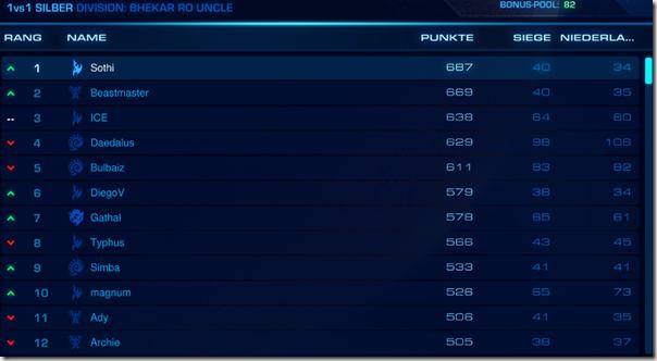 StarCraft 2 Silber Liga